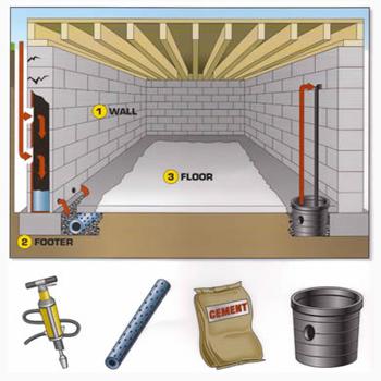 Как сделать подвал и фундамент сухим?