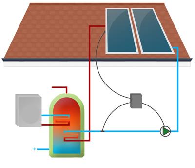 солнечный водонагреватель отзывы