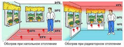 водяное напольное отопление в квартире