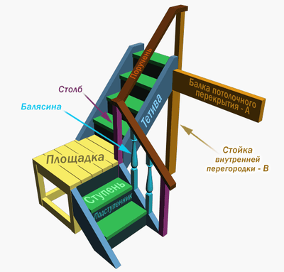 lestnica-g-obraznaya_3
