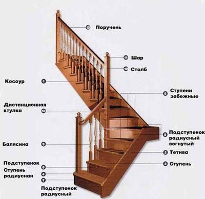 Картинки по запросу г образная лестница