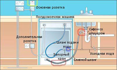 ustanovka-posudomoechnoy-mashini_5