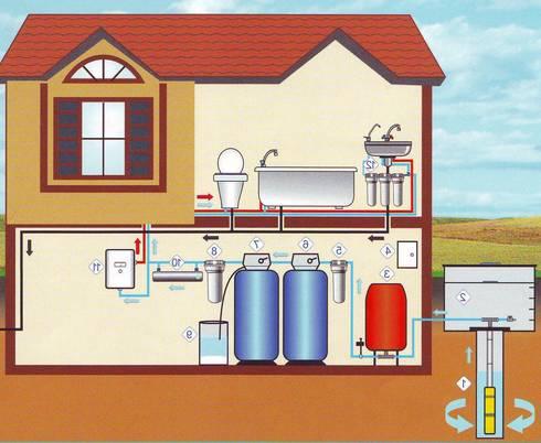 Схема водопровода в частном доме своими руками