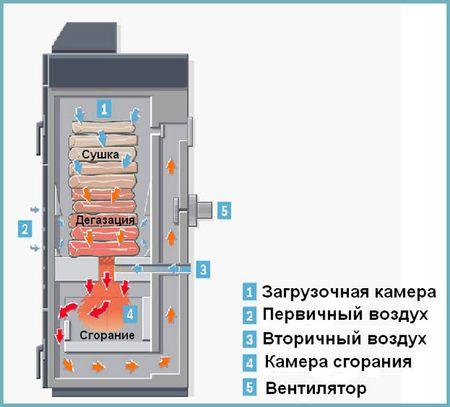 piroliznye-kotly-dlitelnogo-goreniya_2