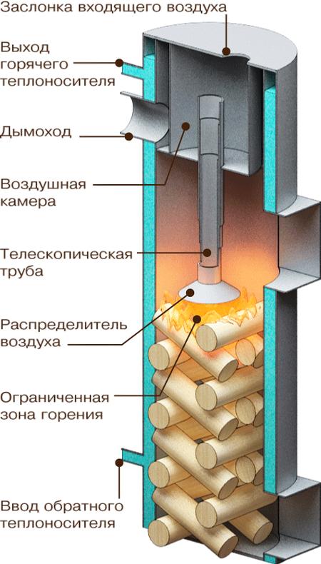 piroliznye-kotly-dlitelnogo-goreniya_4