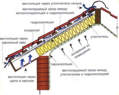 paroizolyacii-dlya-kryshi_6