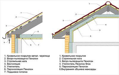 paroizolyacii-dlya-kryshi_7